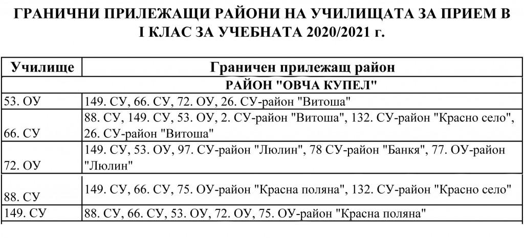 Гранични-прилежащи-райони-1клас-2020-2021-1